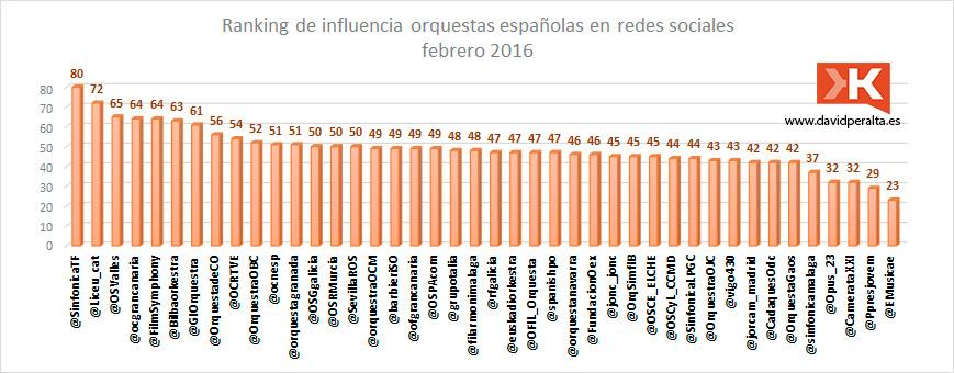 redes-sociales-influyen-en-el-Klout-de-las-orquestas-espanolas-ranking-febrero-2016