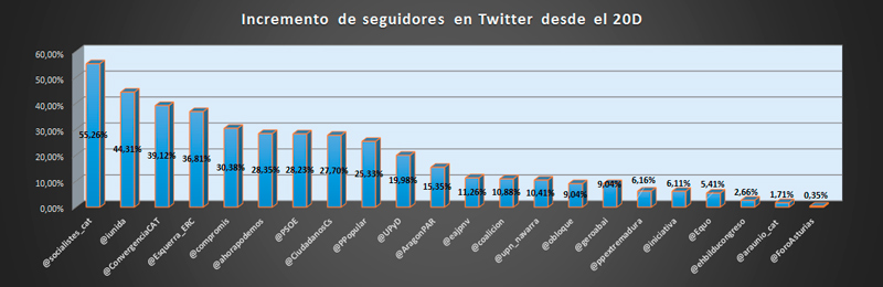 Elecciones-generales-en-Twitter-e-influencia-de-los-candidatos-al-26J-en-redes-sociales-aumento-seguidores-Twitter