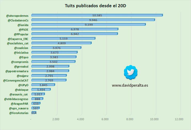 Elecciones-generales-en-Twitter-e-influencia-de-los-candidatos-al-26J-en-redes-sociales