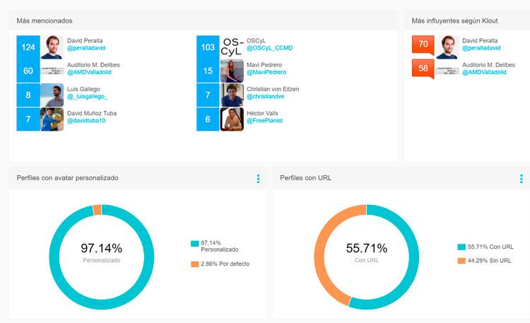Historia,-uso-y-herramientas-para-medir-hashtags-en-Twitter-audiense-2