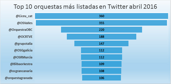 Incremento-indice-klout-listas-twitter