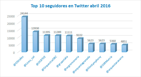 Incremento-indice-klout-seguidores-Twitter