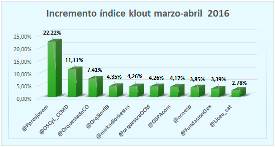 Incremento-indice-klout-top-10