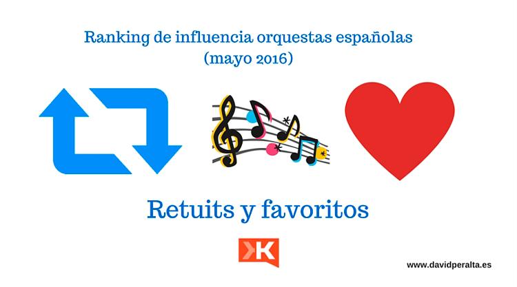 Retuits y favoritos en Twitter de las orquestas españolas: ranking mayo 2016