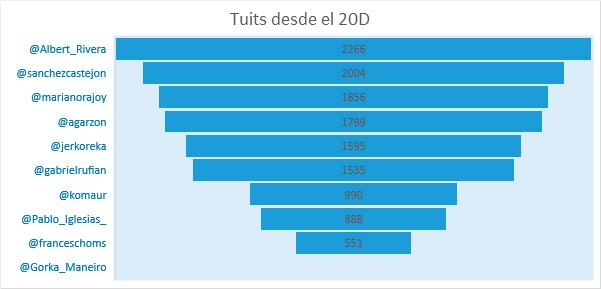 Tuits-candidatos-desde-el-20-D