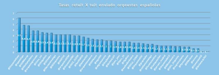retuits-y-favoritos-Twitter-de-las-orquestas-españolas-su-influencia-en-redes-sociales