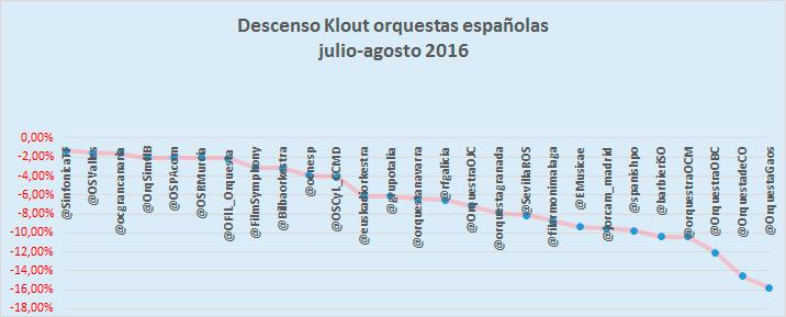 27-orquestas-españolas-reducen-su-influencia-en-redes-sociales-en-verano