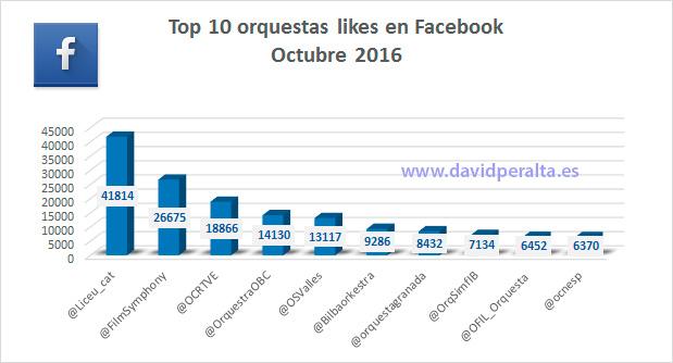 aniversario-ranking-infleuncia-orquestas-espanolas-likes-facebook