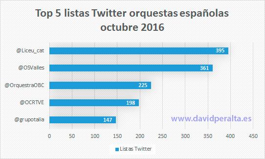 aniversario-ranking-infleuncia-orquestas-espanolas-listas-twitter