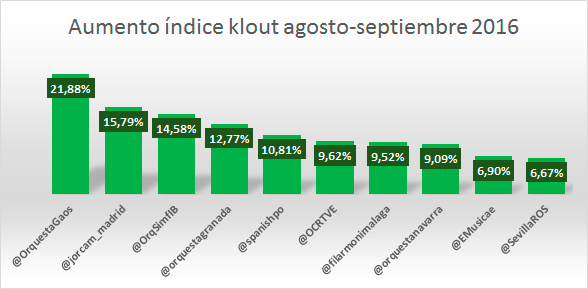 mejora-influencia-en-redes-sociales-orquestas-espanolas-septiembre-2016