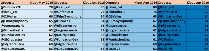 top-10-influencia-en-redes-sociales-orquestas-espanolas-septiembre-2016