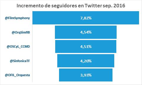 top-5-twitter-orquestas-espanolas-septiembre-2016