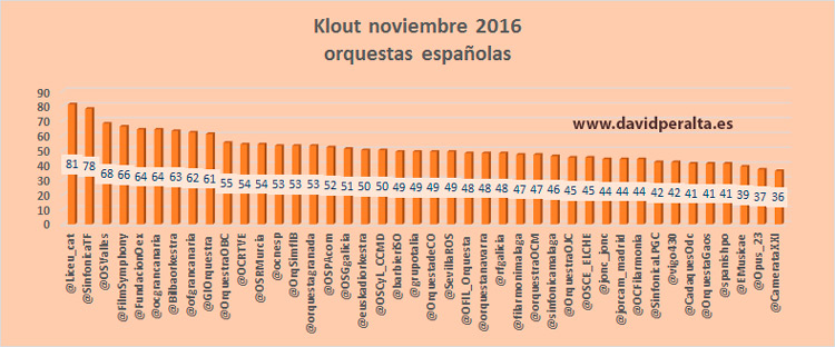 : influencia en redes sociales orquestas españolas balance 2016