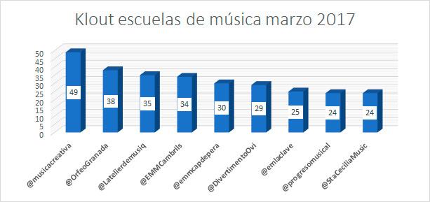 Influencia-redes-sociales-escuelas-de-musica