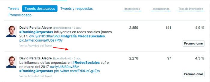 Análisis-de-Actividad-del-Tweet-para-peraltadavid-en-Twitter-analytics