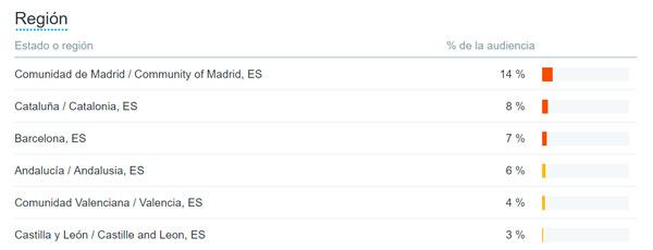 Regiones-publico-de-peraltadavid-segun-Twitter-Analytics