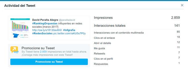estadisticas-de-Twitter-analytics-para-conocer-a-tu-publico-tuit-ranking-orquestas-