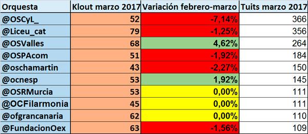 orquestas-mas-tuits-y-klout-Ranking-marzo-2017