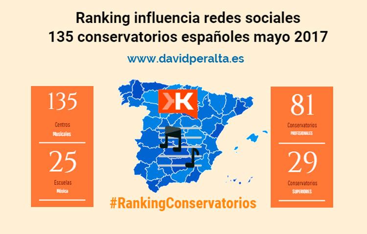 Influencia en redes sociales en la educación musical: #Rankingconservatorios mayo 2017