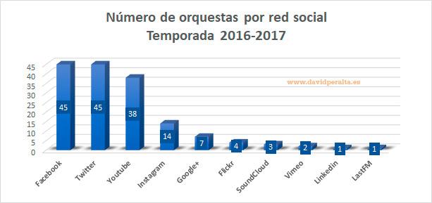 Temporada-de-una-orquesta-en-redes-sociales-1