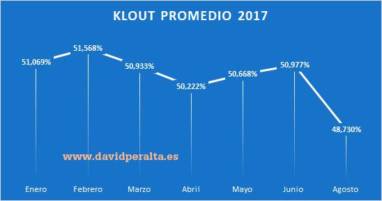 gestionar-redes-sociales-orquesta-klout-promedio-2017