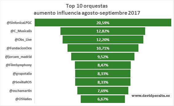 orquestas-espanolas-aumento-influencia-redes-sociales