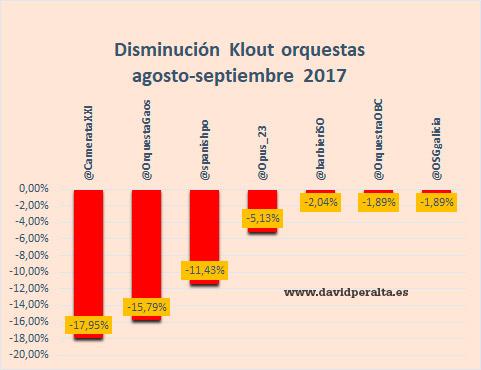 orquestas-espanolas-disminucion-influencia-redes-sociales
