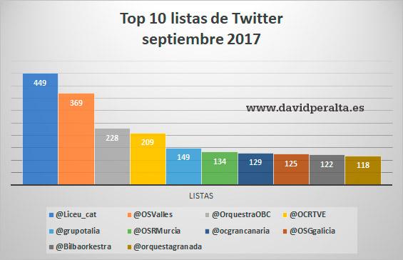 orquestas-espanolas-listas-de-twitter-influencia-redes-sociales