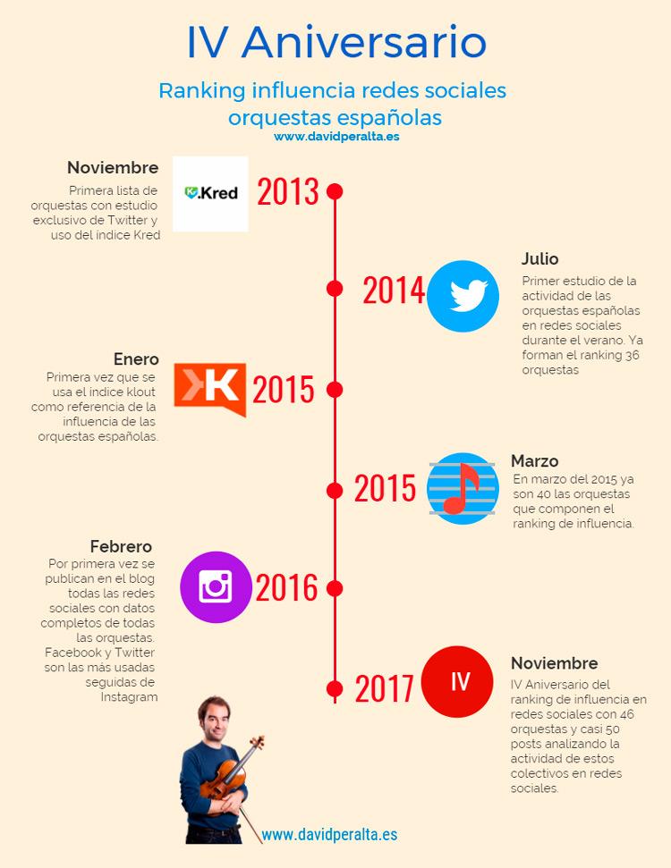 4-aniversario-ranking-influencia-redes-sociales-orquestas-david-peralta-infografía