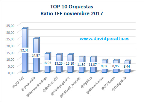 Twitter-y-las-orquestas-espanolas-ratio-TFF-TOP-10