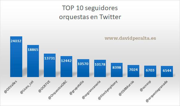 Twitter-y-orquestas-espanolas-Top-10-seguidores