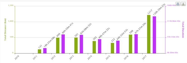 balance de 6 años corriendo hasta el 2017