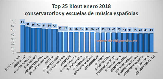 TOP 25 centros de educación musical en redes sociales enero 2018