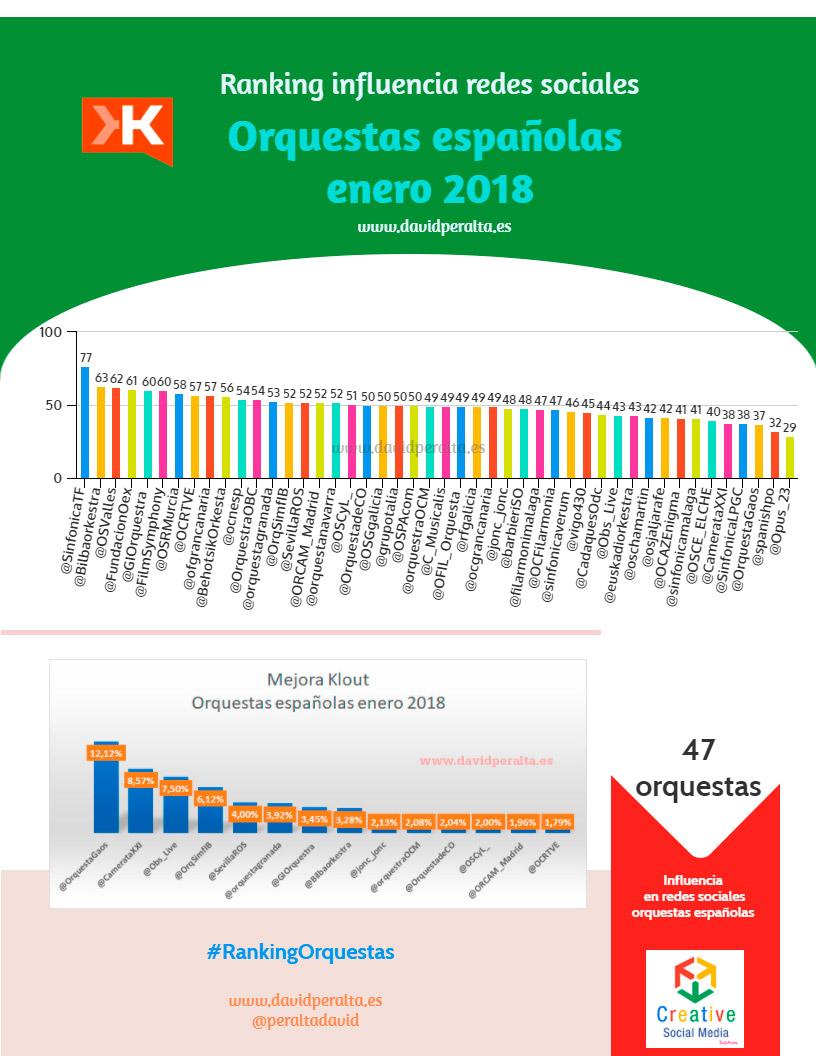 Grandes-orquestas-espanolas-en-redes-sociales-enero-2018-infografia