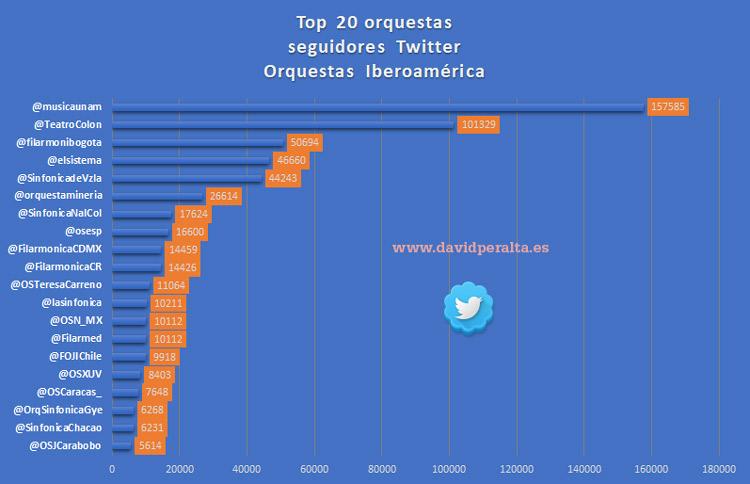 Seguidores en Twitter orquestas iberoamericanas