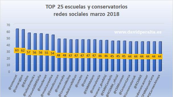 TOP 25 escuelas y conservatorios en redes sociales