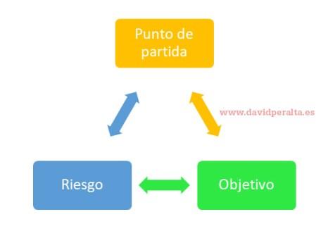 Tres pilares emprendimiento
