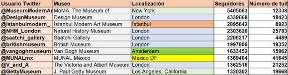 Top 10 museos internacionales en Twitter