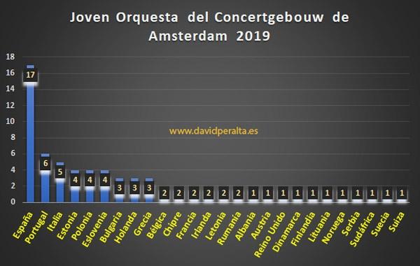 participantes por países en al primera eidición de la Joven orquesta del Concertgebouw de Amsterdam
