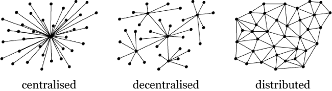 Centralised decentralised distributed