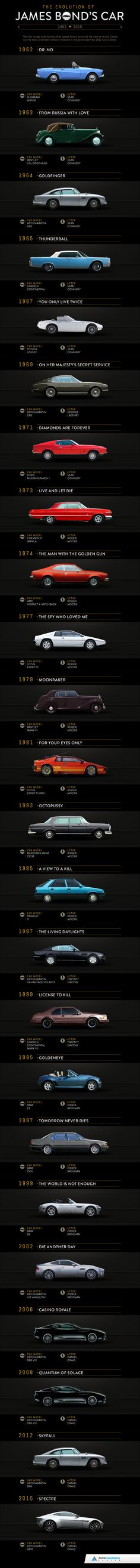 davidsbirthday-com-bonds-cars-a81add6a968f189fccfe326cce740c56-james-bond-cars