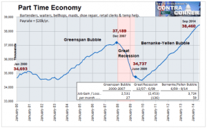 Part Time Economy- Click to enlarge