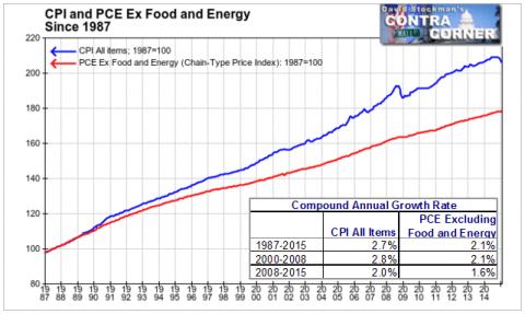 IPC y el PCE Ex Alimentaria y Energética Desde 1987- Haga Click para agrandar