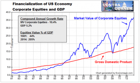 Corporate Equities and GDP - Click to enlarge