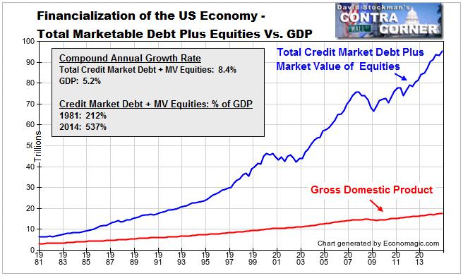 https://i1.wp.com/davidstockmanscontracorner.com/wp-content/uploads/2015/05/financialization3.png