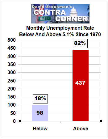 Monthly Unemployment Rate Below And Above 5.1% Since 1970