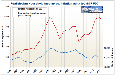 Real Median Household Income Vs. Inflation Adjusted S&P 500 - Click to enlarge