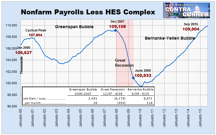 Nonfarm Payrolls Less HES Jobs - Click to enlarge