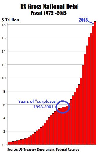 US-Gross-National-Debt-1972-2015