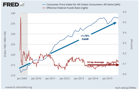CPI and Fed Funds - Click to enlarge